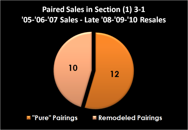 (1) 3-1 Paired Sales Pie Chart