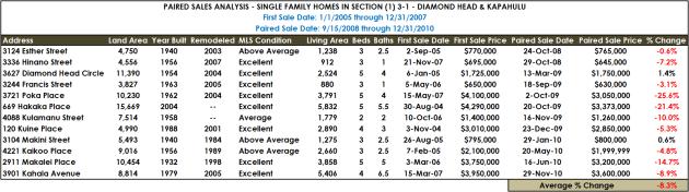 Diamond Head Paired Sales
