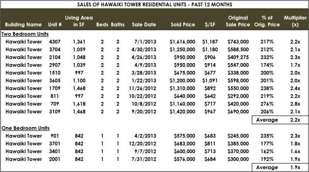 Hawaiki Multiplier Chart