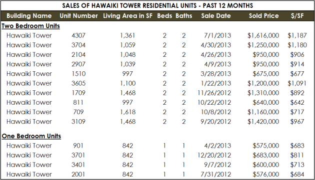 Hawaiki Sales - Past 12 Months