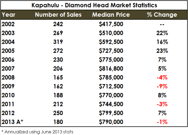 Kapahulu - Diamond Head - Year over Year