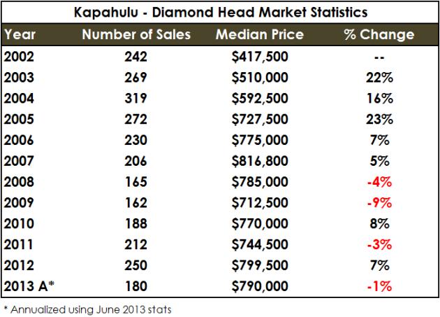 Kapahulu - Diamond Head - Year over Year
