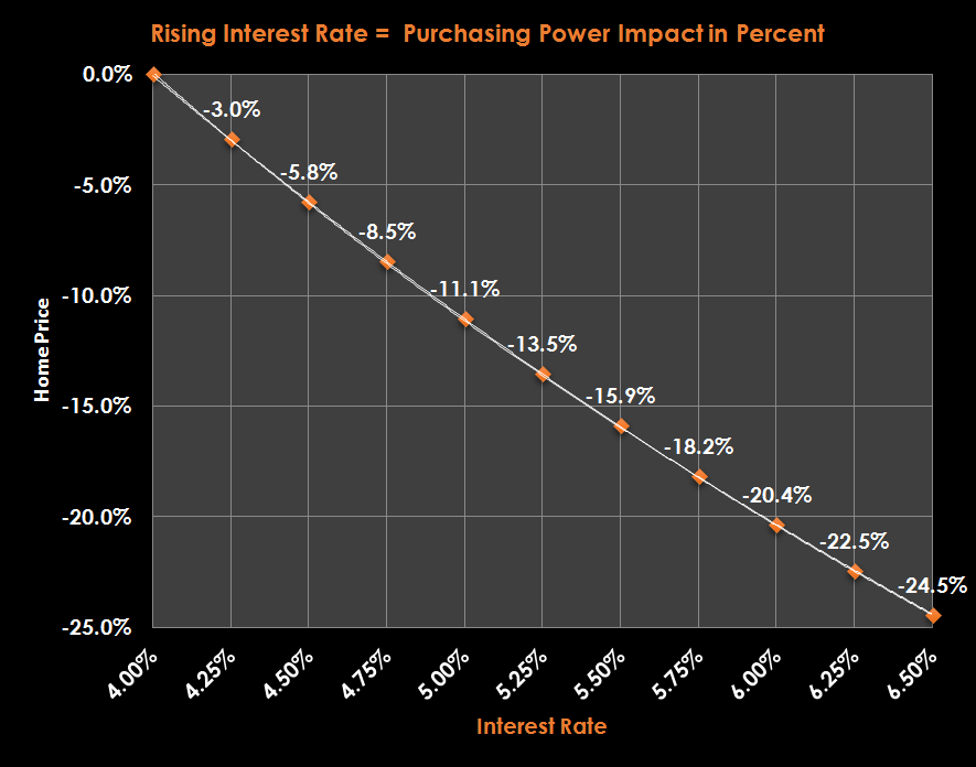 how interest rates affect our purchasing The ultimate determinant of the overall effect of interest rate changes  believe  the purchasing power of their dollars will be eroded by inflation.