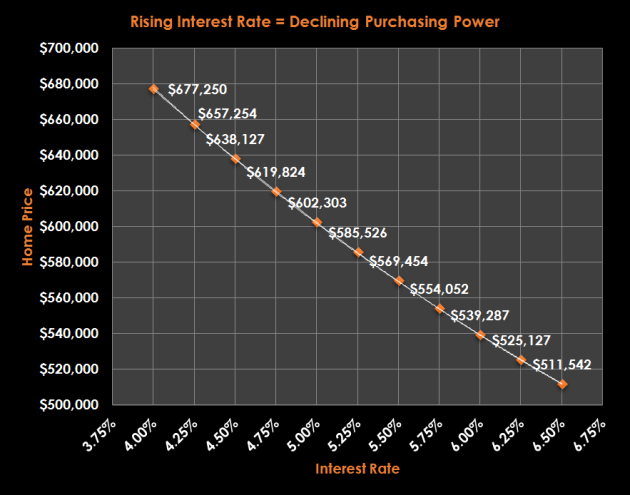 Rising Interest Rate Declining Purchasing Power