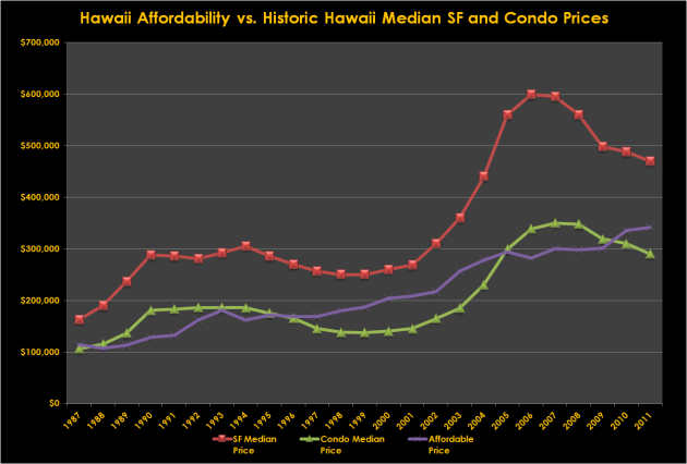 Hawaii Home Affordability vs Median Prices