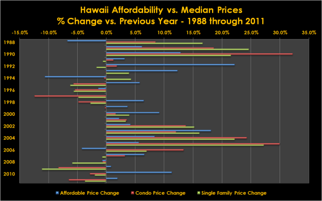 State of Hawaii Median Prices versus Affordability Percent Change
