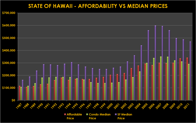 State of Hawaii Median Prices versus Affordability