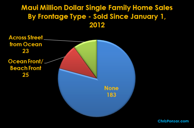 Maui Million Dollar Home Sales By Ocean Frontage Type