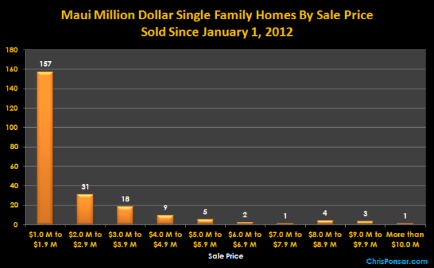 Maui Million Dollar Homes By Sale Price
