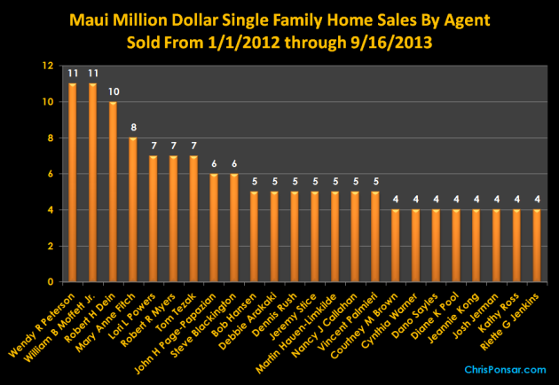 Maui Million Dollar Home Sales By Agent
