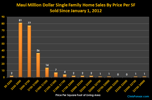 Maui Million Dollar Sales By Price Re Square Foot