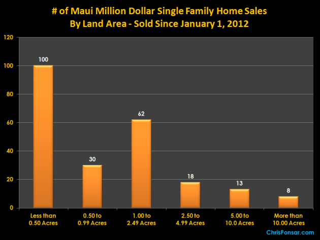 Maui Million Dollar Home Sales By Land Area