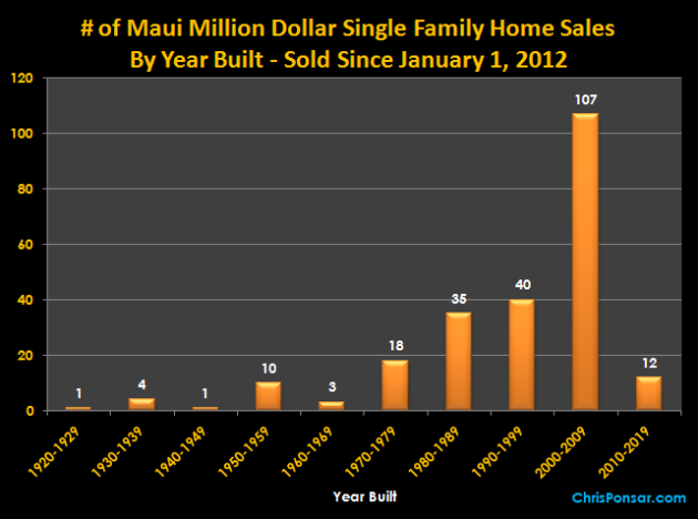Maui Million Dollar Home Sales By Year Built