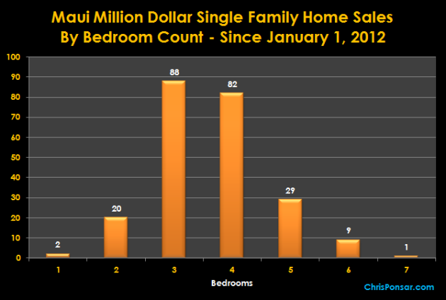 Maui Million Dollar Home Sales By Bedroom Count