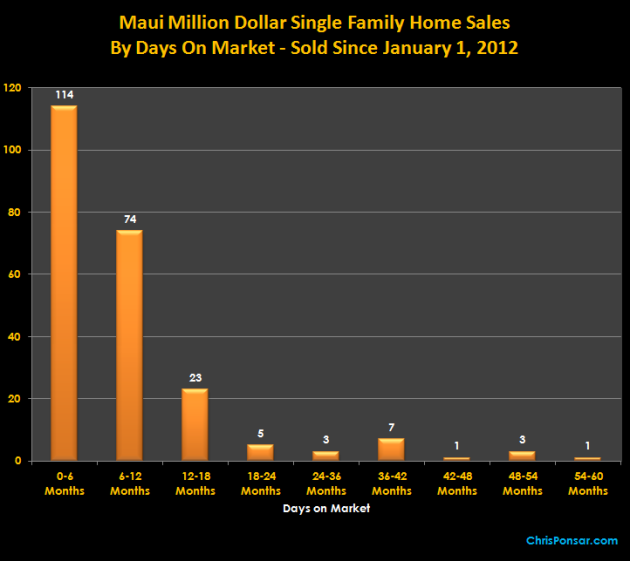 Maui Million Dollar Home Sales By Days On Market (converted to months)
