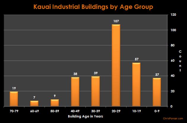Kauai Industrial Buildings By Age Group - Column Chart