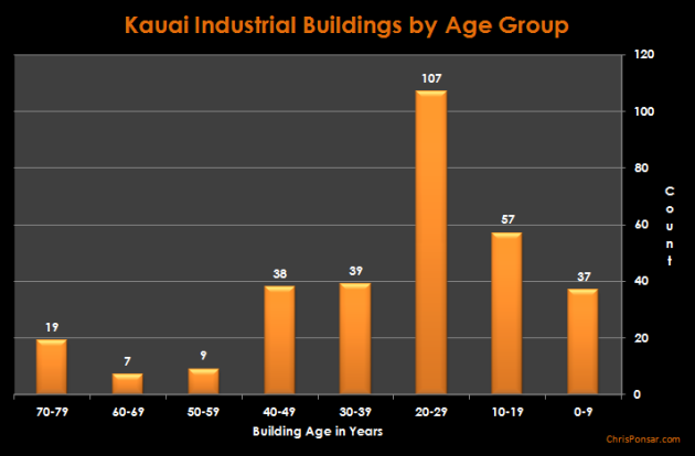 Kauai Industrial Buildings By Age Group - Column Chart