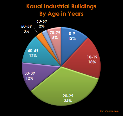 Kauai Industrial Buildings By Age - Pie Chart