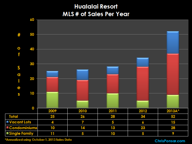 Hualalai Resort Sales Per Year